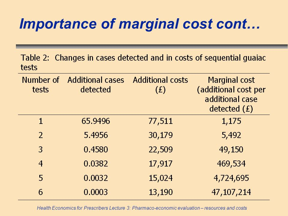 Importance of marginal cost cont…
