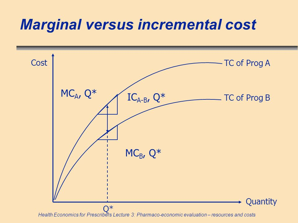 Marginal versus incremental cost