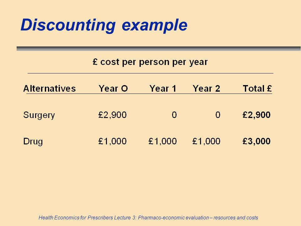 Discounting example 93