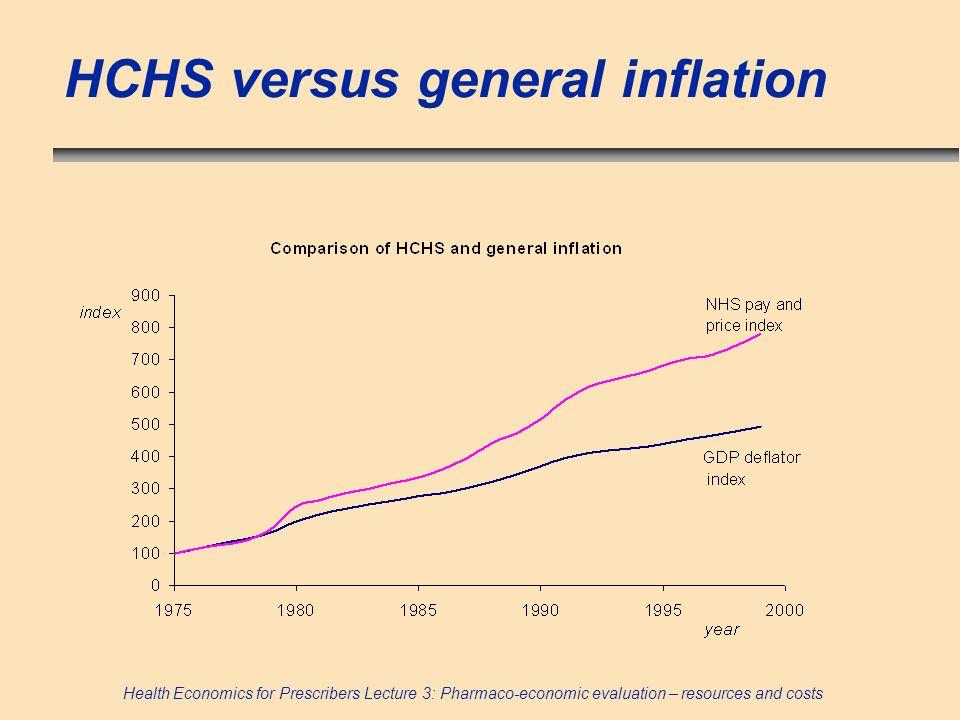 HCHS versus general inflation