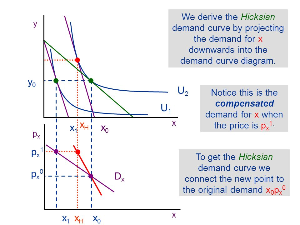 Notice this is the compensated demand for x when the price is px1.