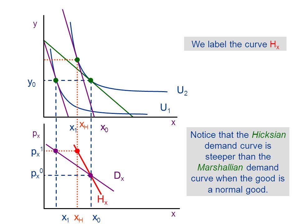 y0 U2 U1 xH x1 x0 px1 px0 Dx Hx x1 xH x0 We label the curve Hx