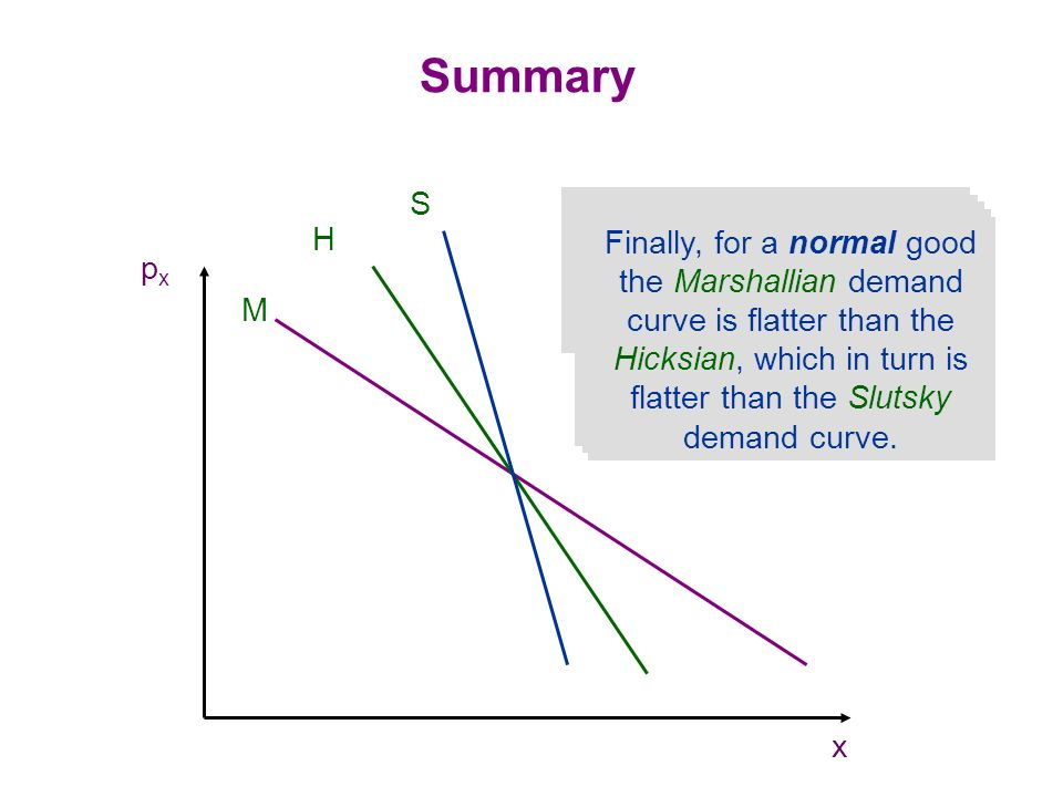 1. The normal Marshallian demand curve