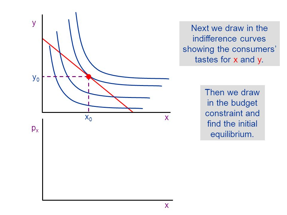 x px. y. Next we draw in the indifference curves showing the consumers' tastes for x and y. y0. x0.