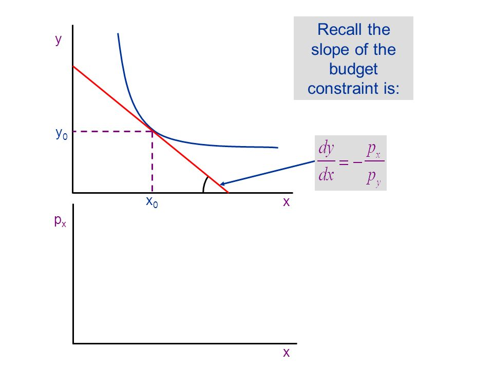 Recall the slope of the budget constraint is: