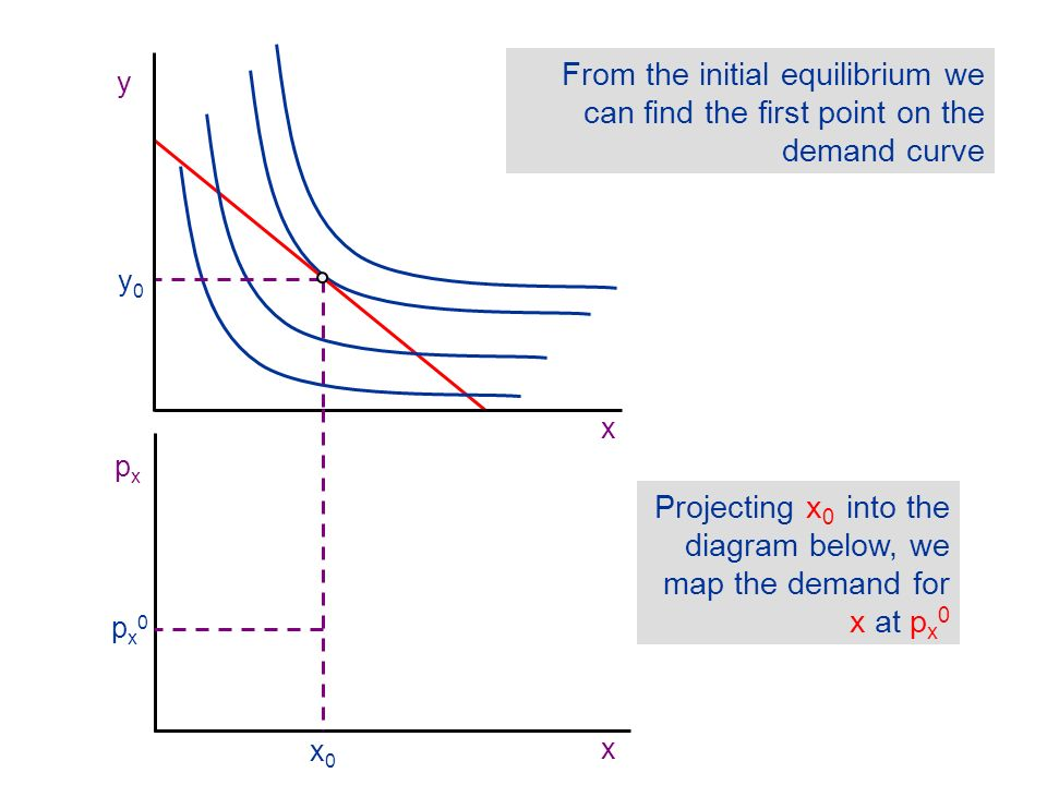 Projecting x0 into the diagram below, we map the demand for x at px0