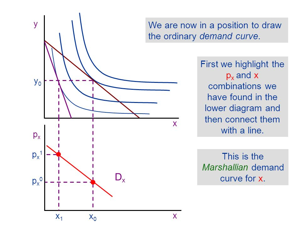 This is the Marshallian demand curve for x.