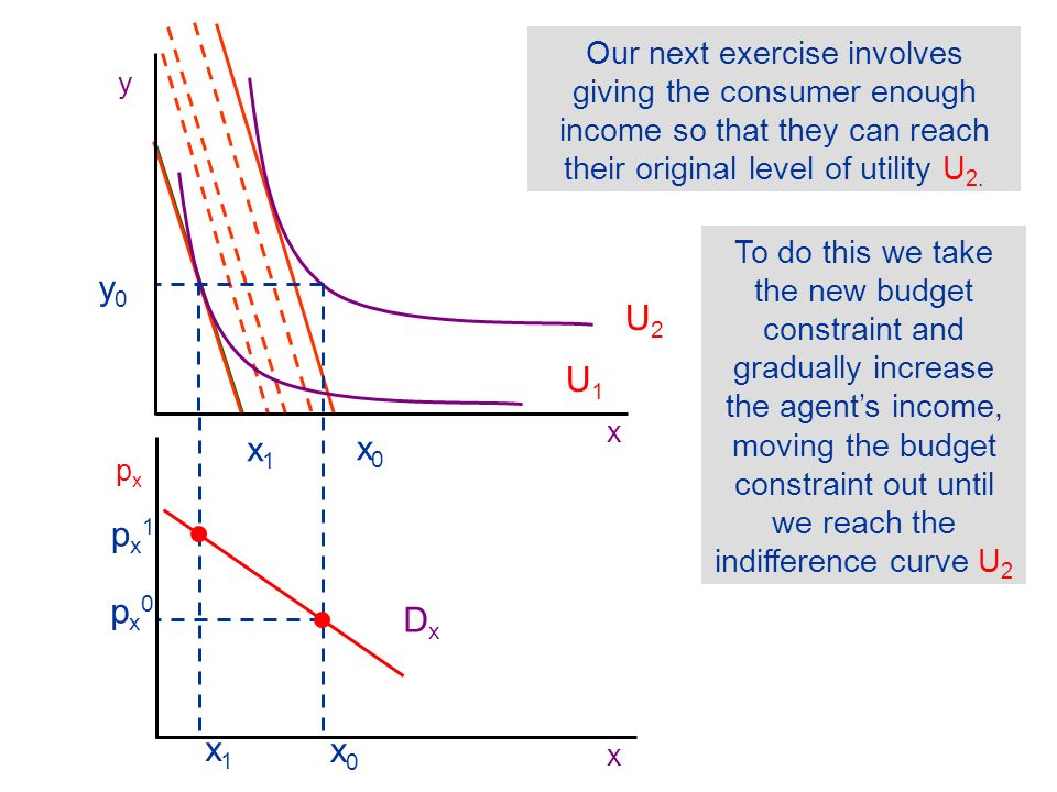 Our next exercise involves giving the consumer enough income so that they can reach their original level of utility U2.