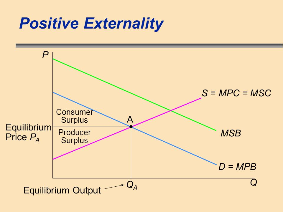 Positive Externality P S = MPC = MSC A Equilibrium Price PA MSB