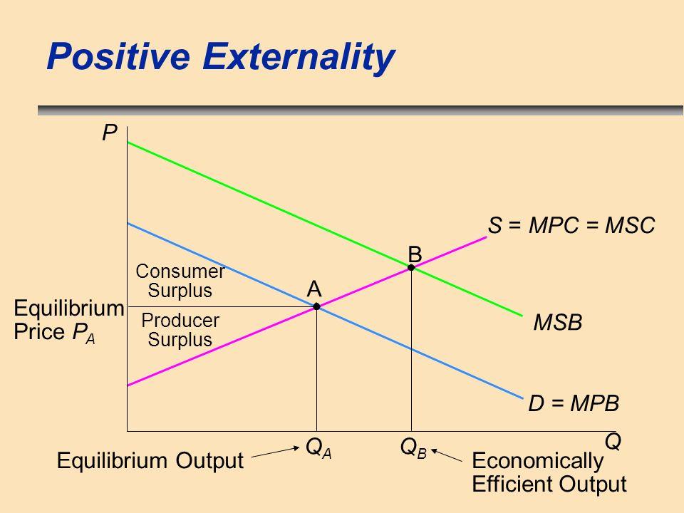 Positive Externality P S = MPC = MSC B A Equilibrium Price PA MSB