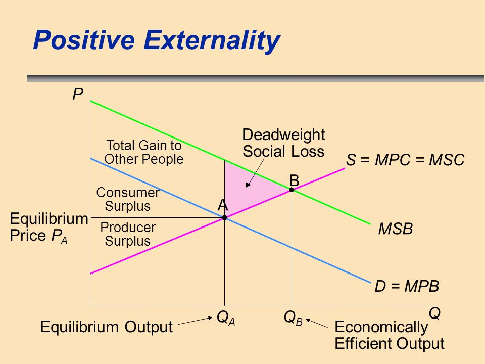 Positive Externality P Deadweight Social Loss S = MPC = MSC B A