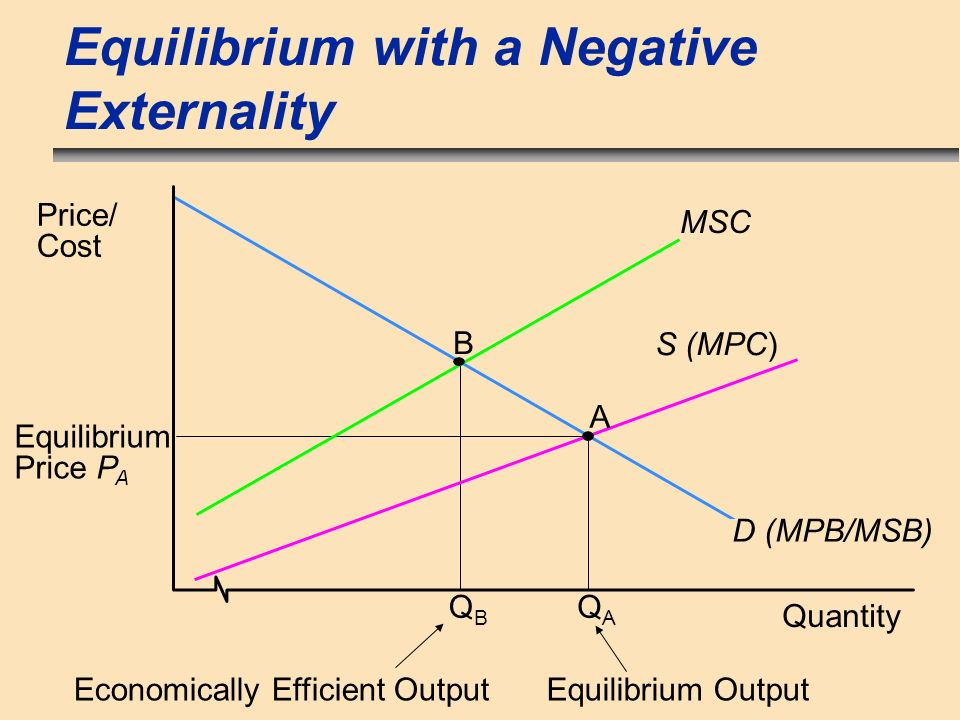 Equilibrium with a Negative Externality