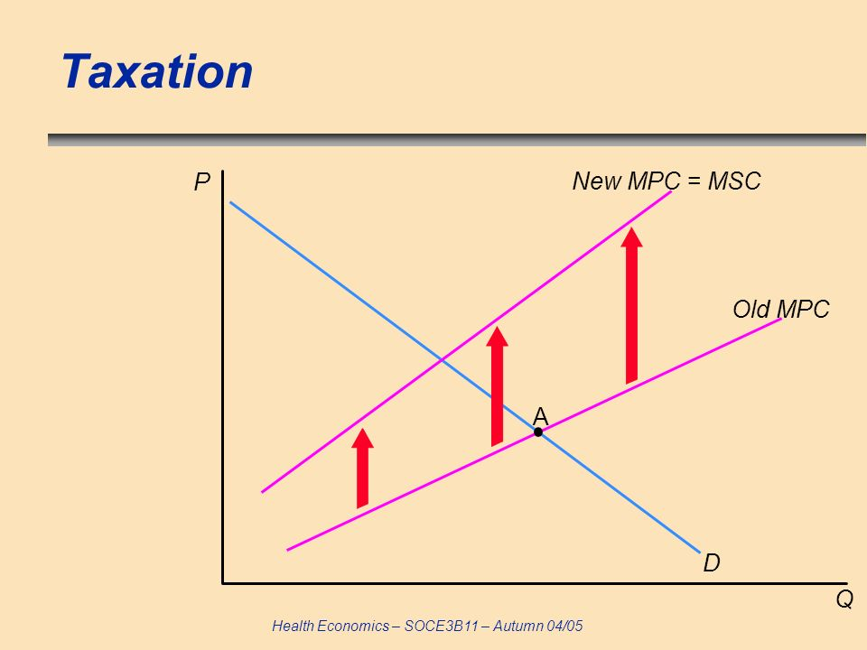 Taxation P New MPC = MSC Old MPC A D Q