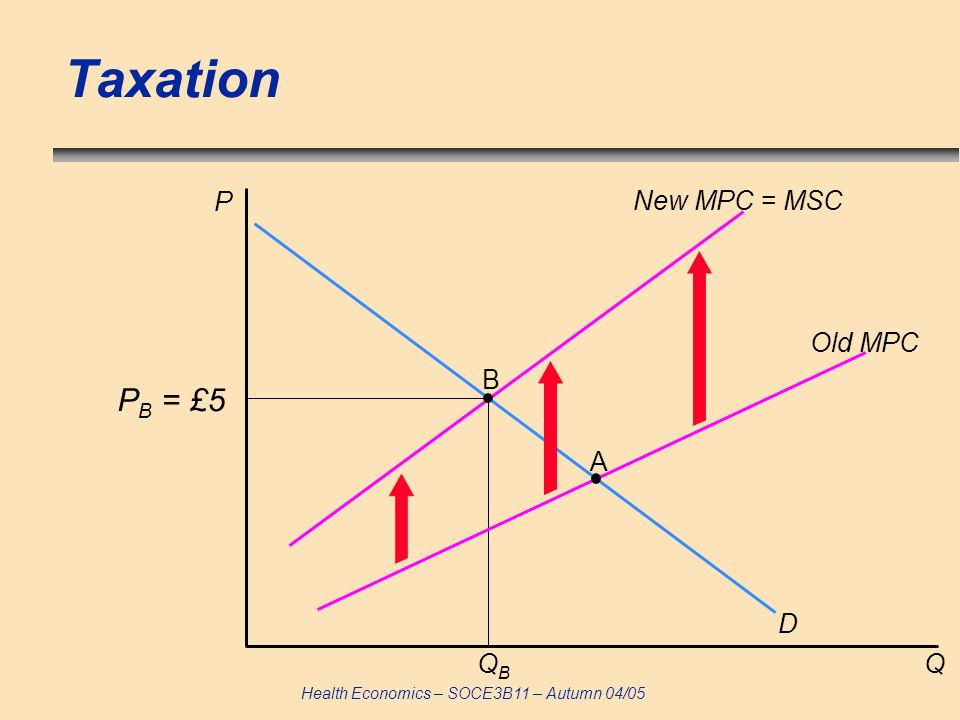 Taxation P New MPC = MSC Old MPC B PB = £5 A D QB Q 56