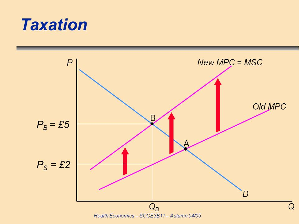 Taxation P New MPC = MSC Old MPC B PB = £5 A PS = £2 D QB Q 57