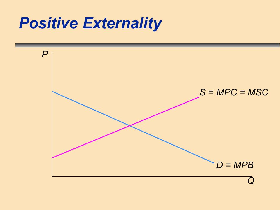 Positive Externality P S = MPC = MSC D = MPB Q