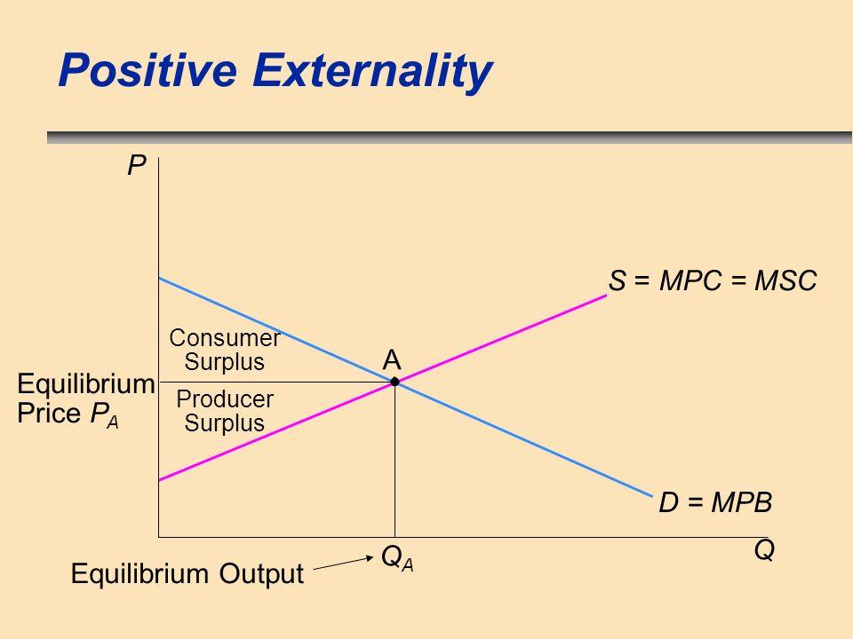 Positive Externality P S = MPC = MSC A Equilibrium Price PA D = MPB Q