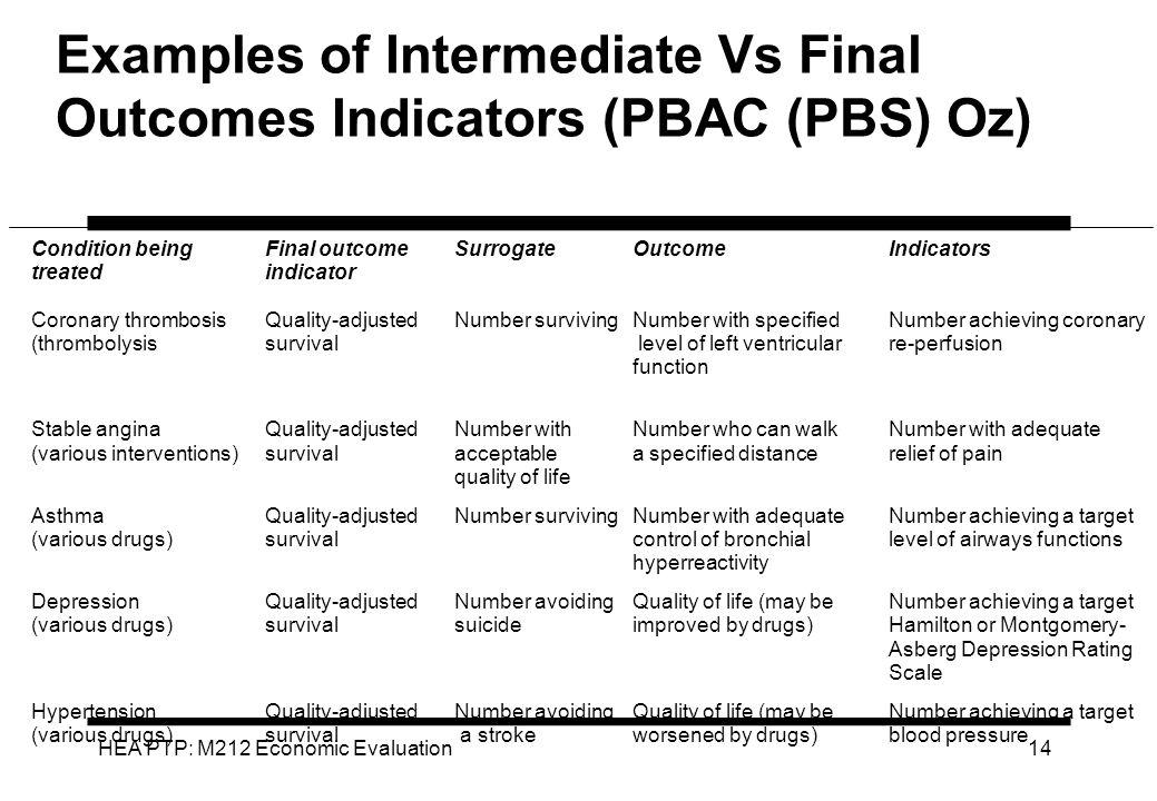 Examples of Intermediate Vs Final Outcomes Indicators (PBAC (PBS) Oz)