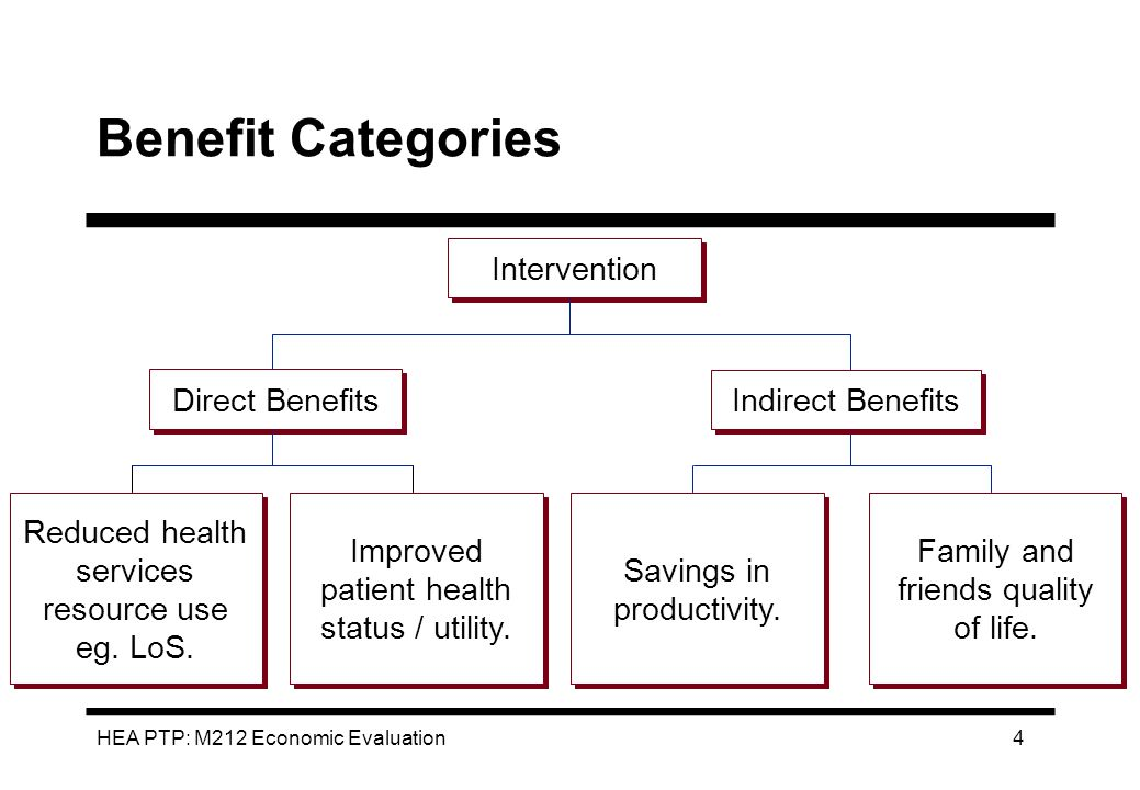 Benefit Categories Intervention Direct Benefits Indirect Benefits