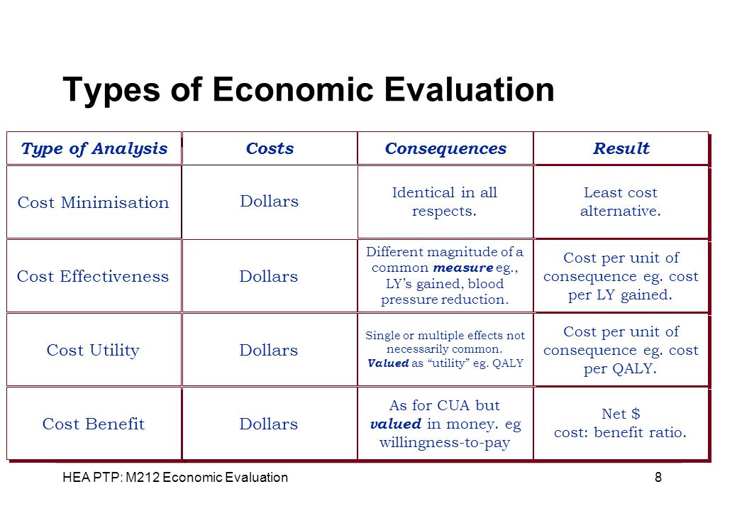 Types of Economic Evaluation