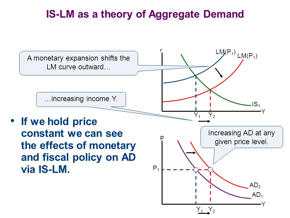 IS-LM as a theory of Aggregate Demand