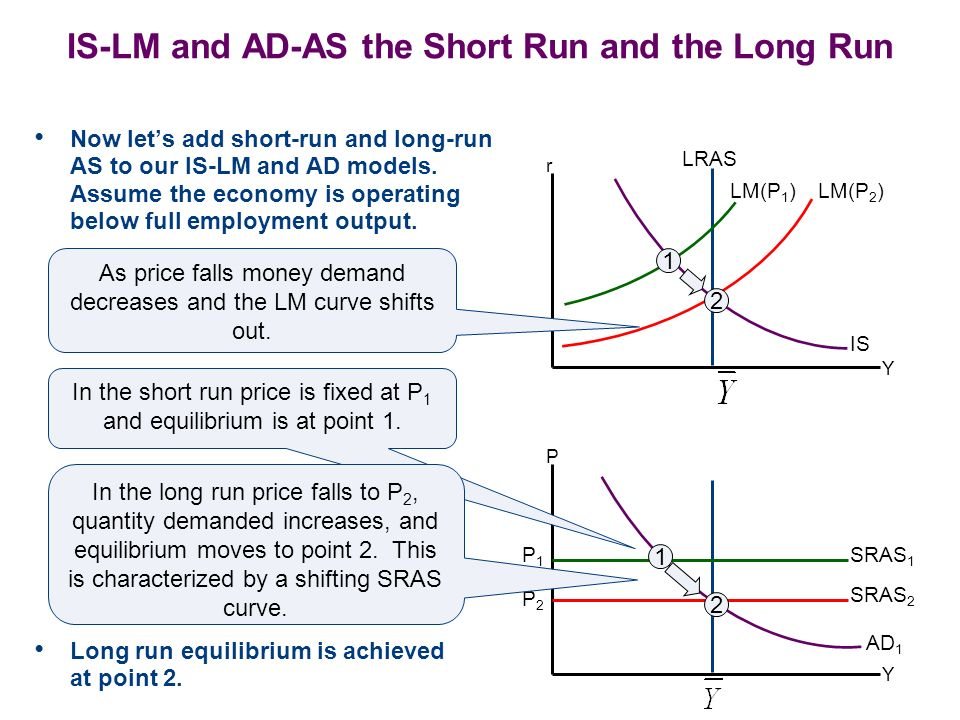 IS-LM and AD-AS the Short Run and the Long Run