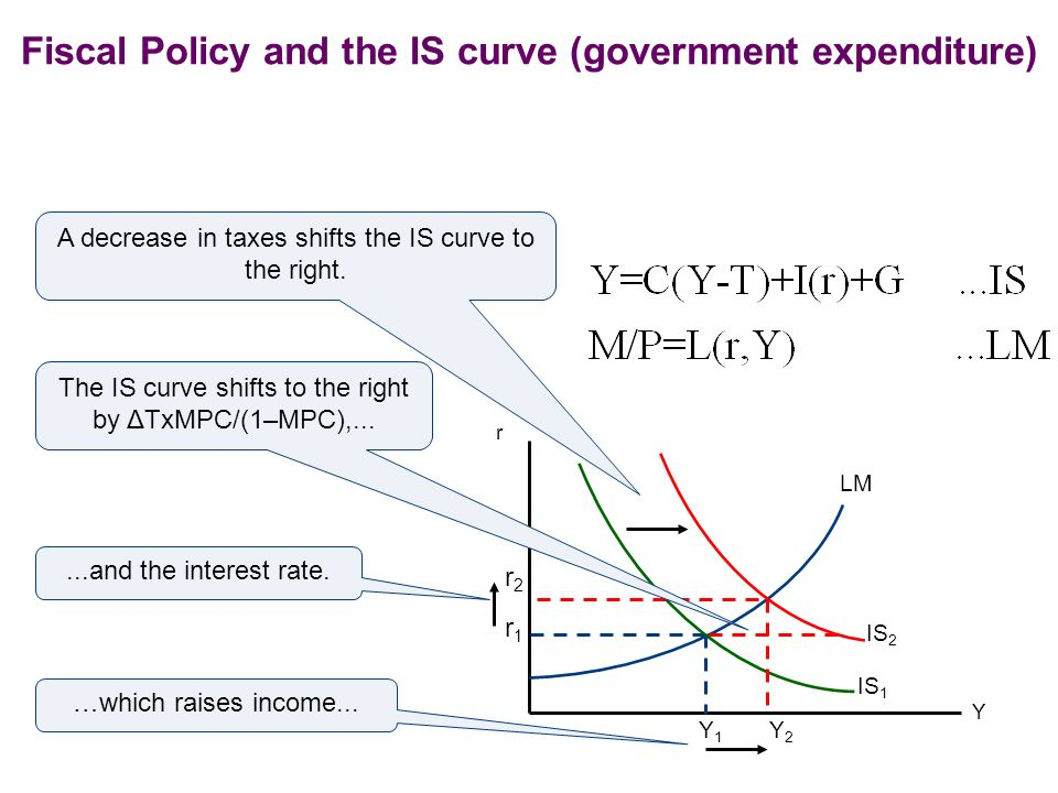 Fiscal Policy and the IS curve (government expenditure)