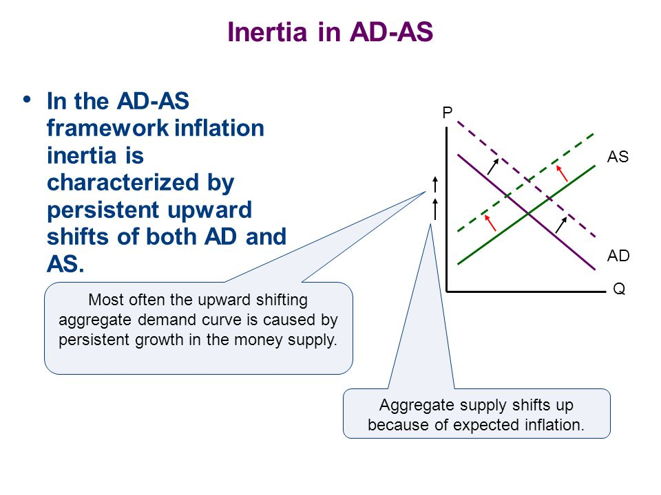 Aggregate supply shifts up because of expected inflation.