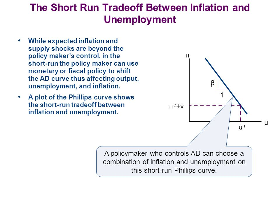 The Short Run Tradeoff Between Inflation and Unemployment