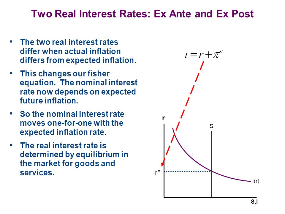 Two Real Interest Rates: Ex Ante and Ex Post