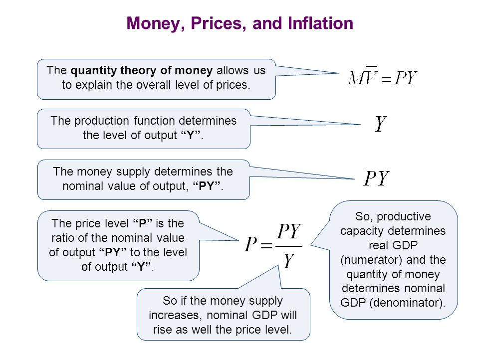 Money, Prices, and Inflation