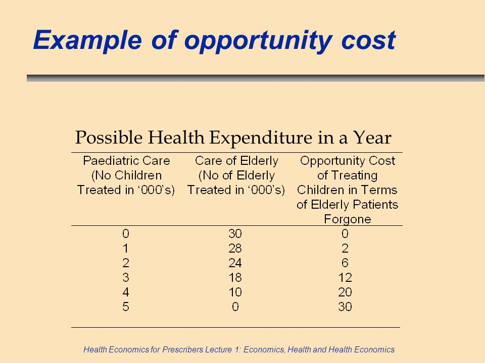 Example of opportunity cost