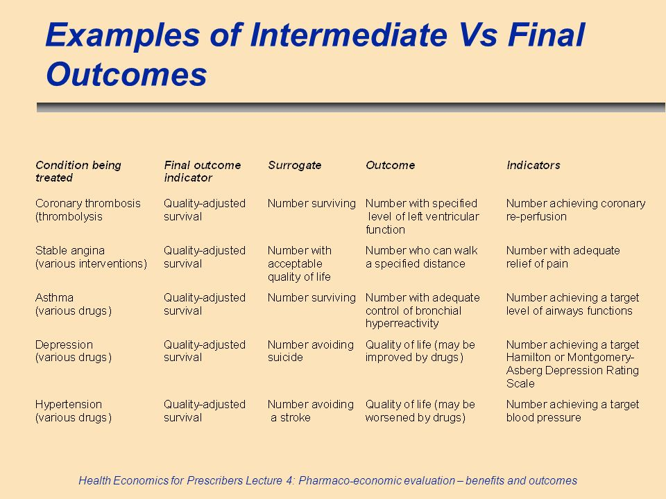 Examples of Intermediate Vs Final Outcomes