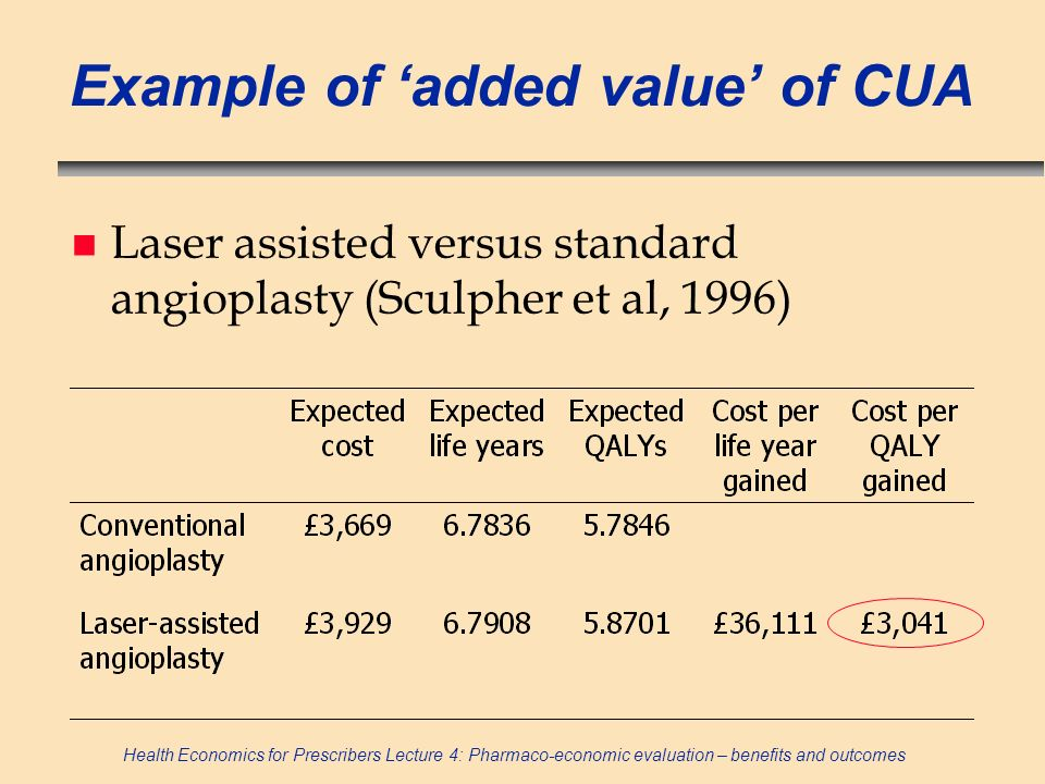 Example of 'added value' of CUA