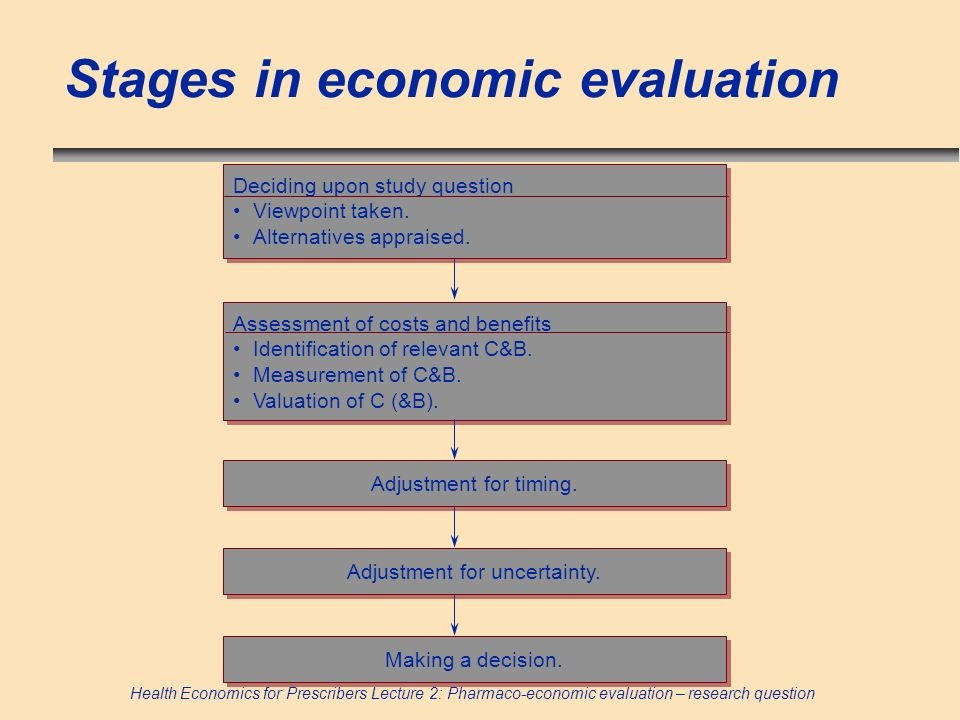 Stages in economic evaluation