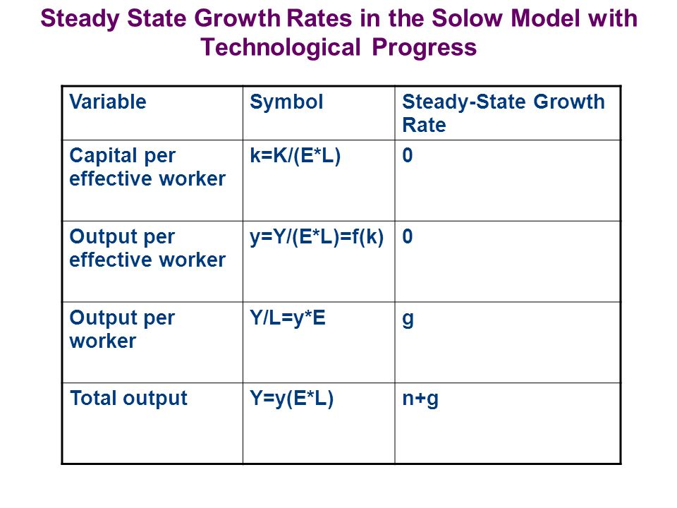 Steady State Growth Rates in the Solow Model with Technological Progress