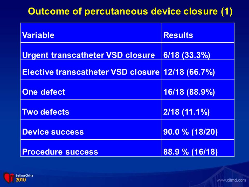 Outcome of percutaneous device closure (1)