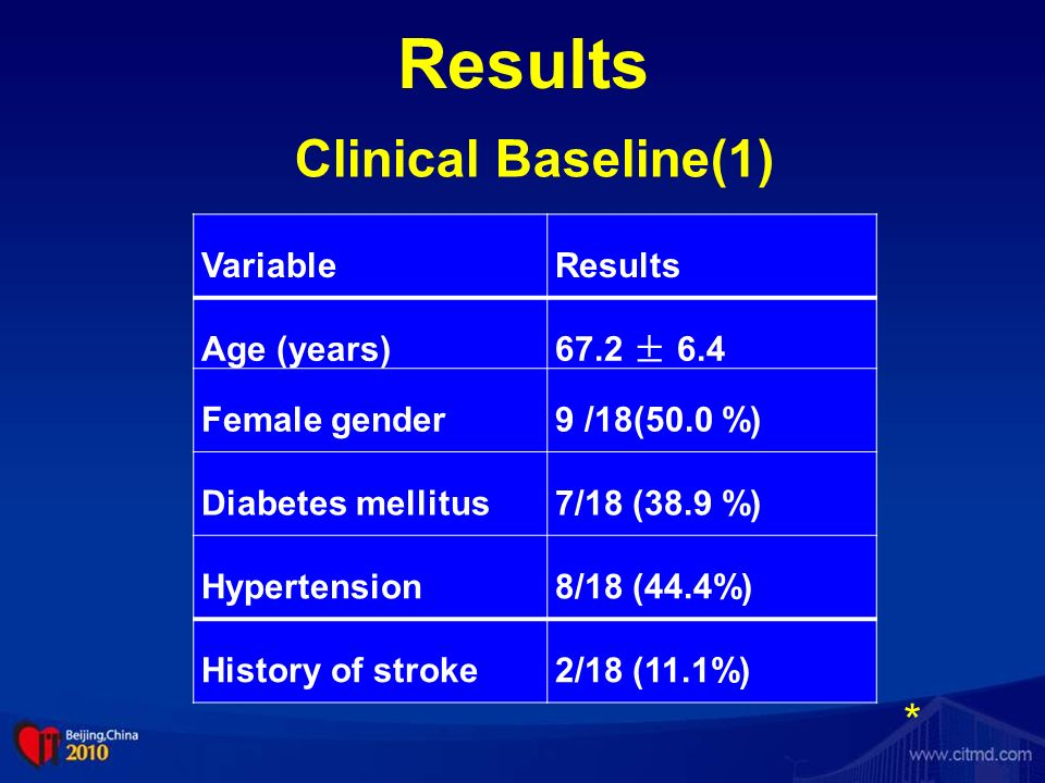 Results Clinical Baseline(1) * Variable Results Age (years) 67.2 ± 6.4