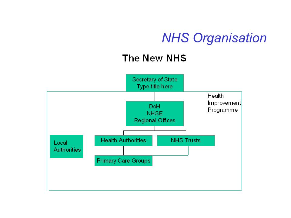 NHS Organisation