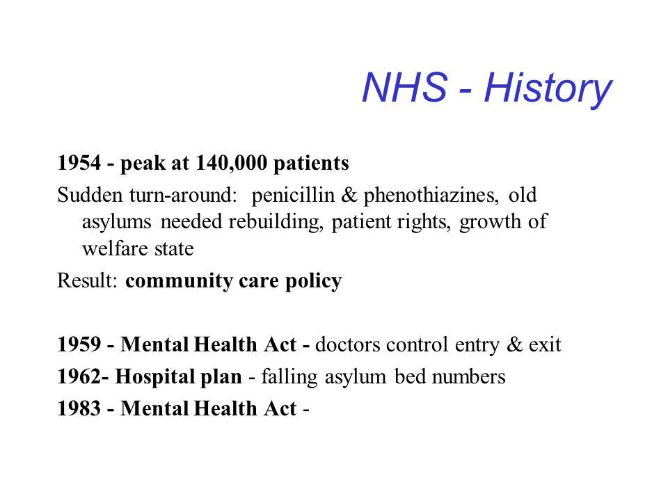 NHS - History 1954 - peak at 140,000 patients