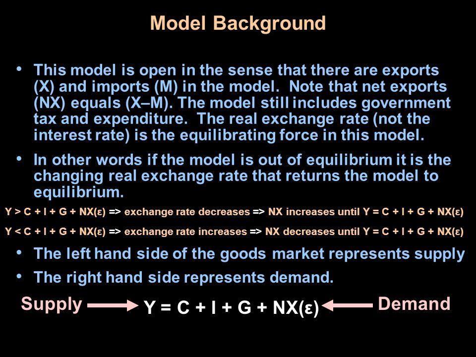 Model Background Supply Demand Y = C + I + G + NX(ε)