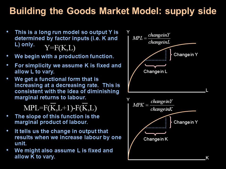 Building the Goods Market Model: supply side