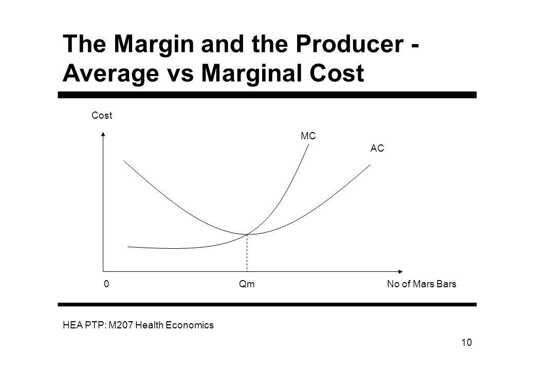 The Margin and the Producer - Average vs Marginal Cost