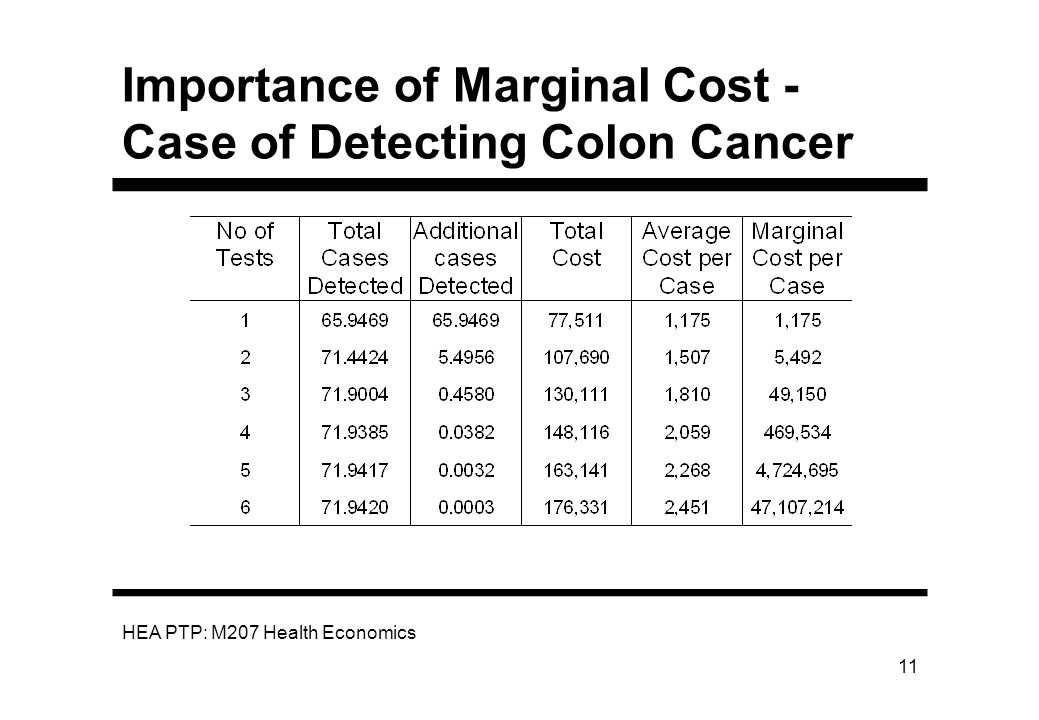 Importance of Marginal Cost - Case of Detecting Colon Cancer