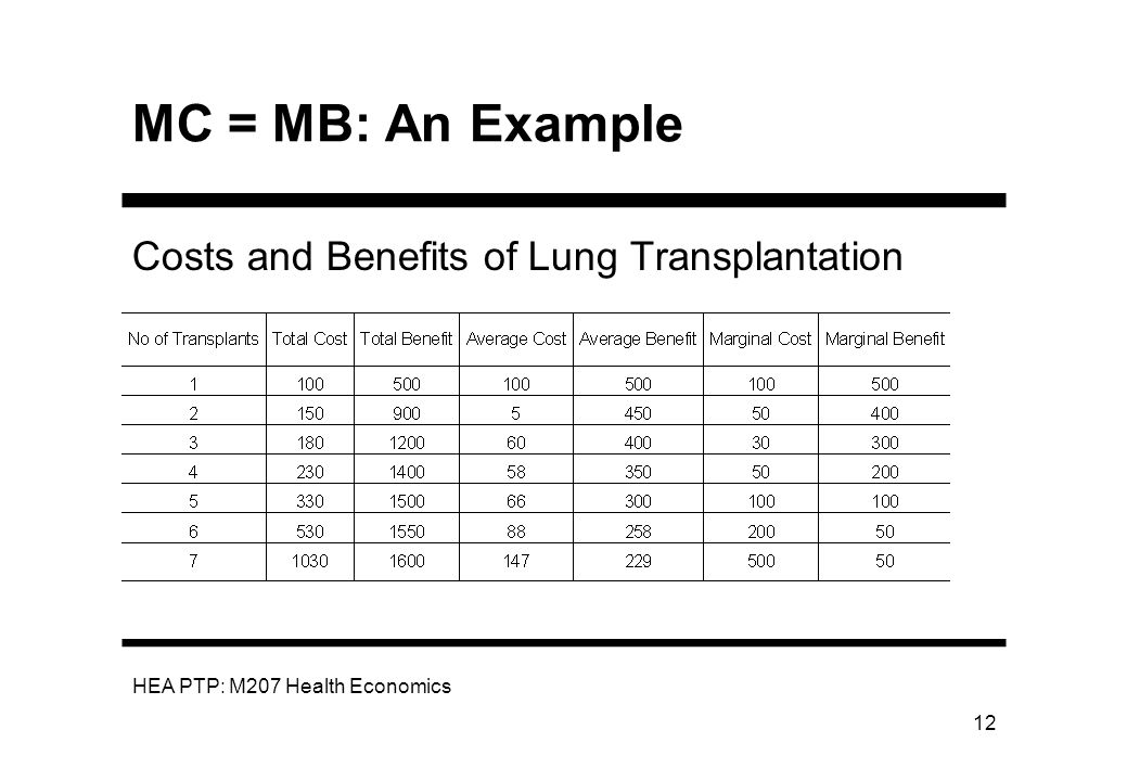 MC = MB: An Example Costs and Benefits of Lung Transplantation