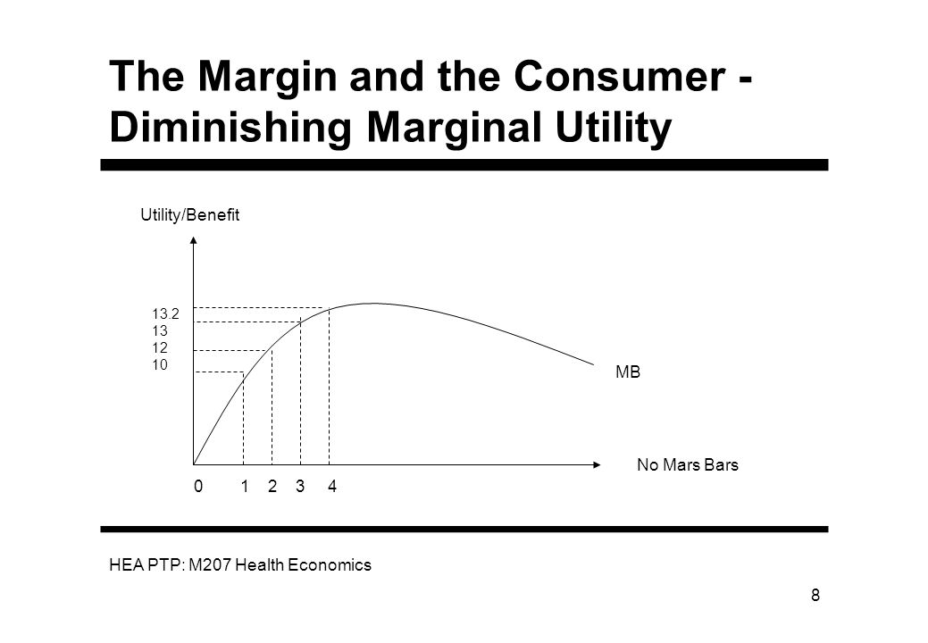 The Margin and the Consumer - Diminishing Marginal Utility