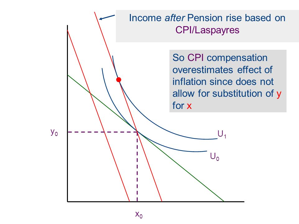 Income after Pension rise based on CPI/Laspayres