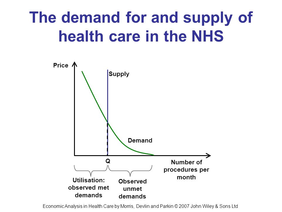 The demand for and supply of health care in the NHS