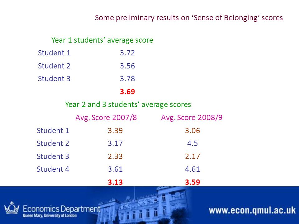 Some preliminary results on 'Sense of Belonging' scores