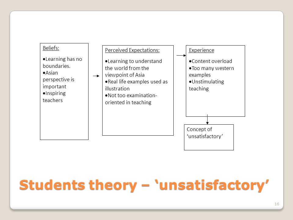 Students theory – 'unsatisfactory'